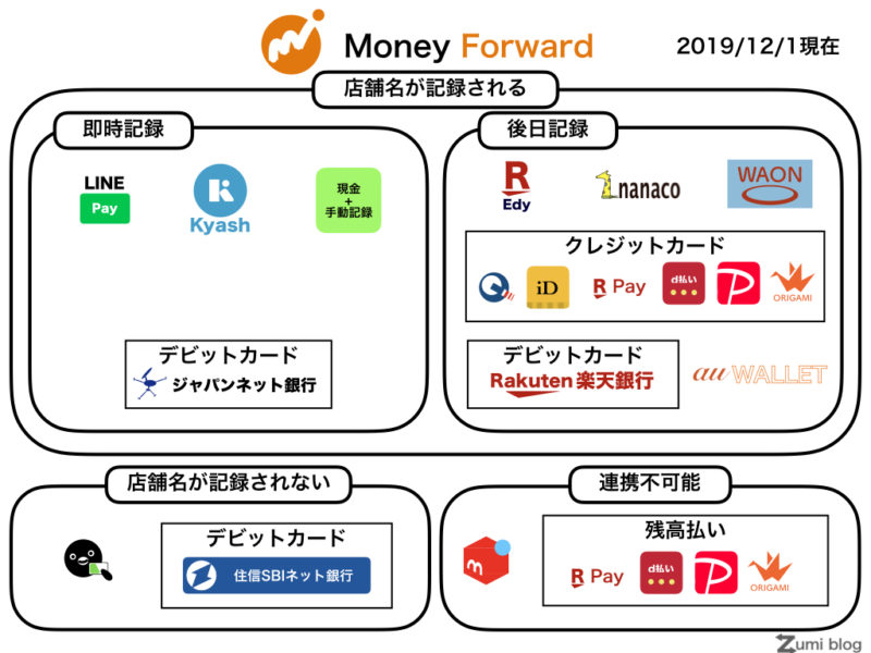 MoneyForwardで店舗名が記録される決済方法まとめ